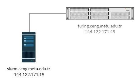 Slurm HPC | Department of Computer Engineering